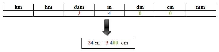 Croissant Les unités de longueur et leur conversion | Alloprof CZ-49