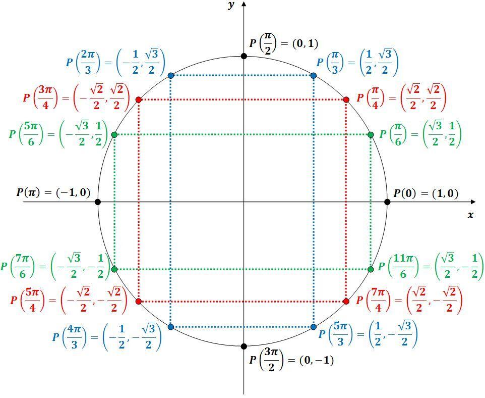 Le Cercle Trigonometrique Alloprof