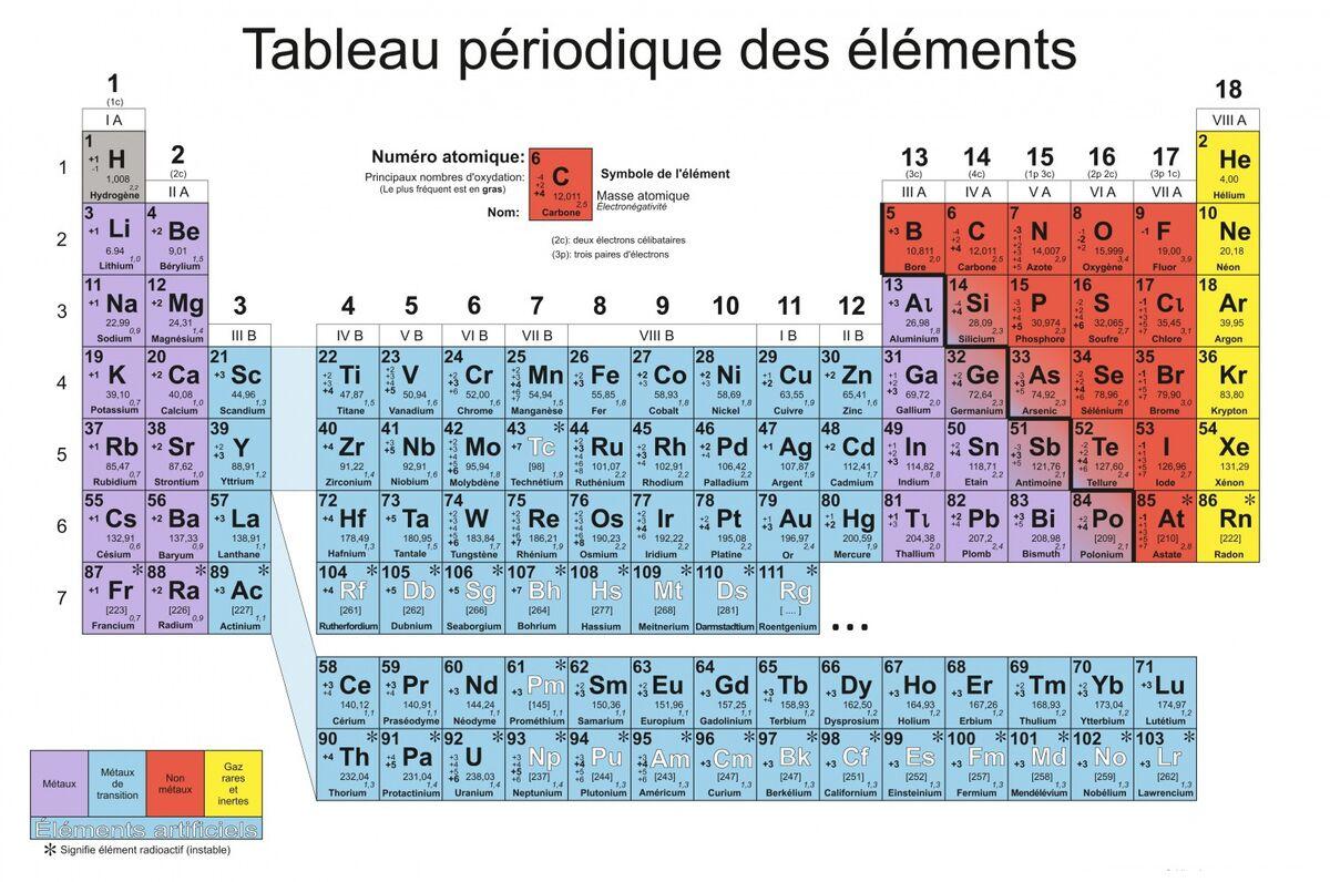 Le Tableau Periodique Des Elements Alloprof