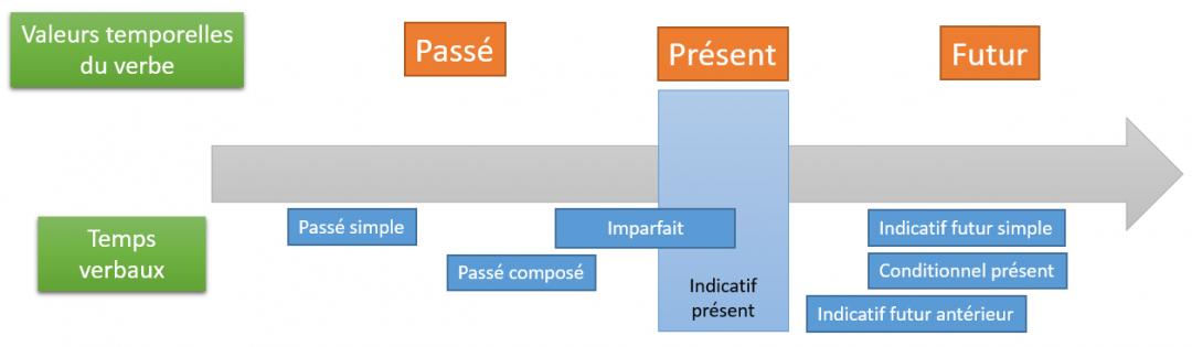 Choisir Le Bon Temps De Verbe Le Temps Et L Aspect Alloprof